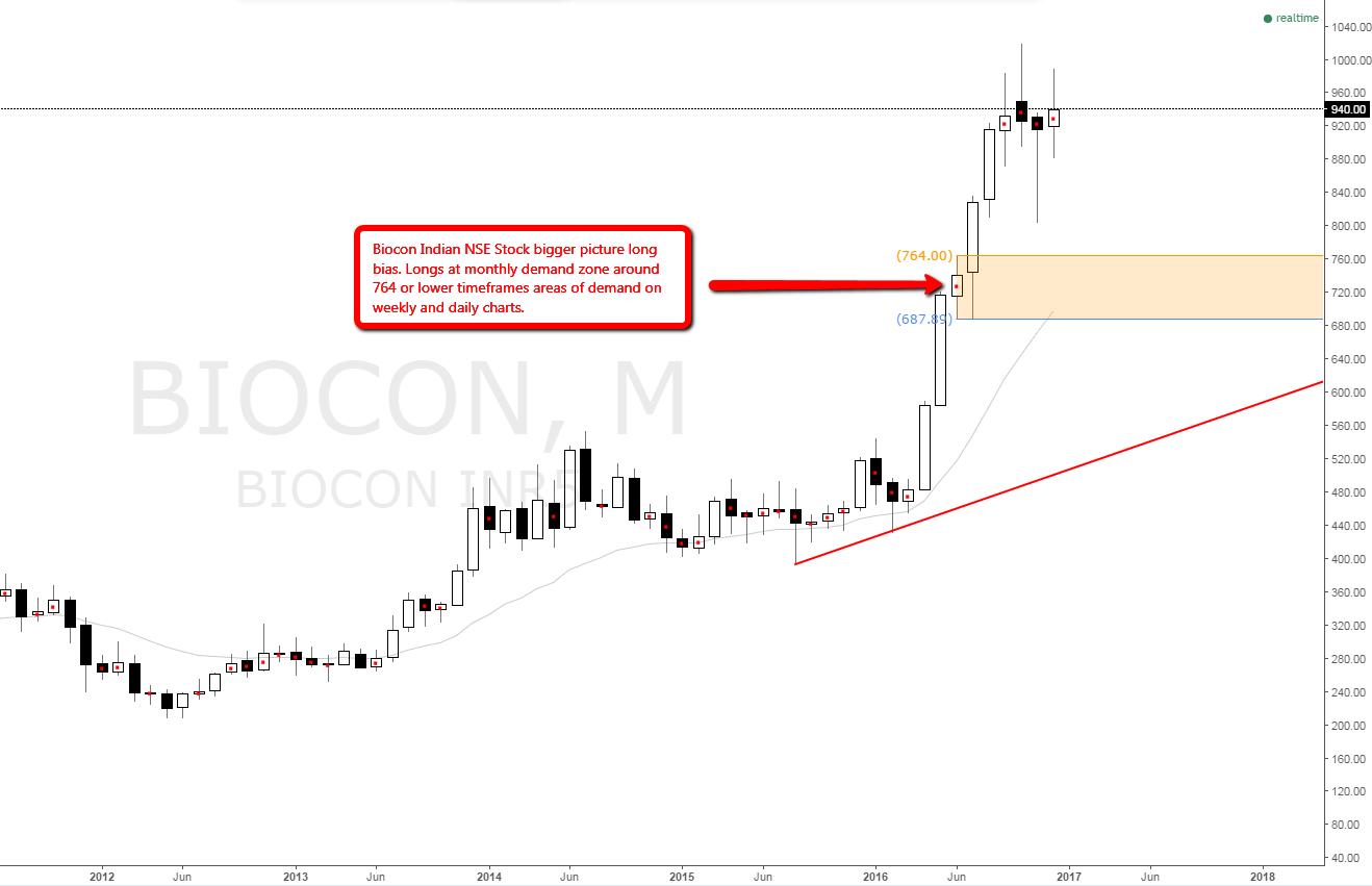 Biocon Share bigger picture