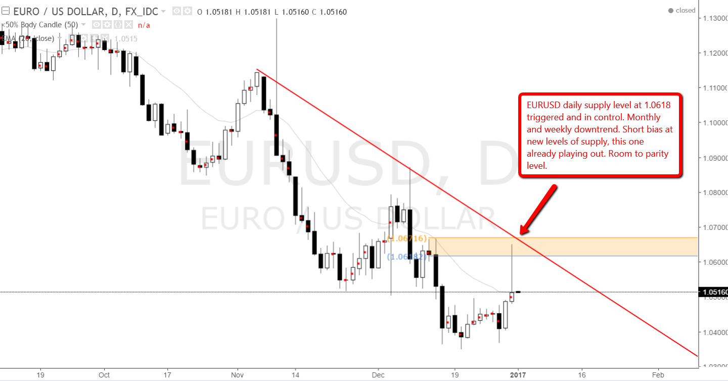 EUR USD daily supply level triggered