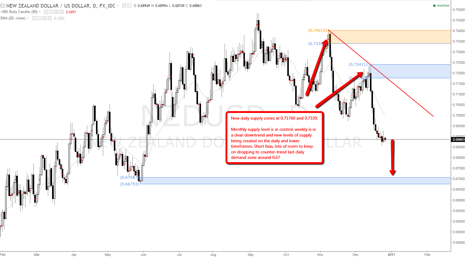 NZD USD high odds sell levels