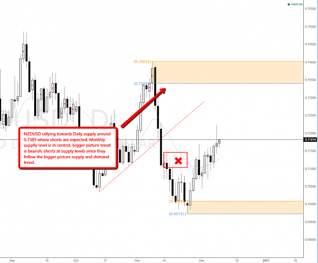 NZD USD monthly supply in control