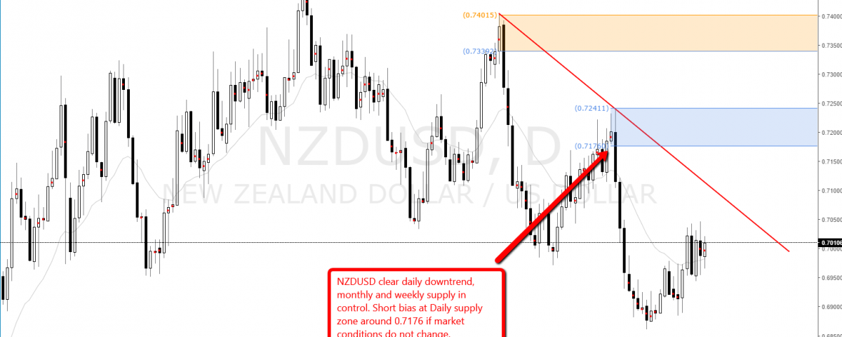 Supply and Demand Forex and Stocks