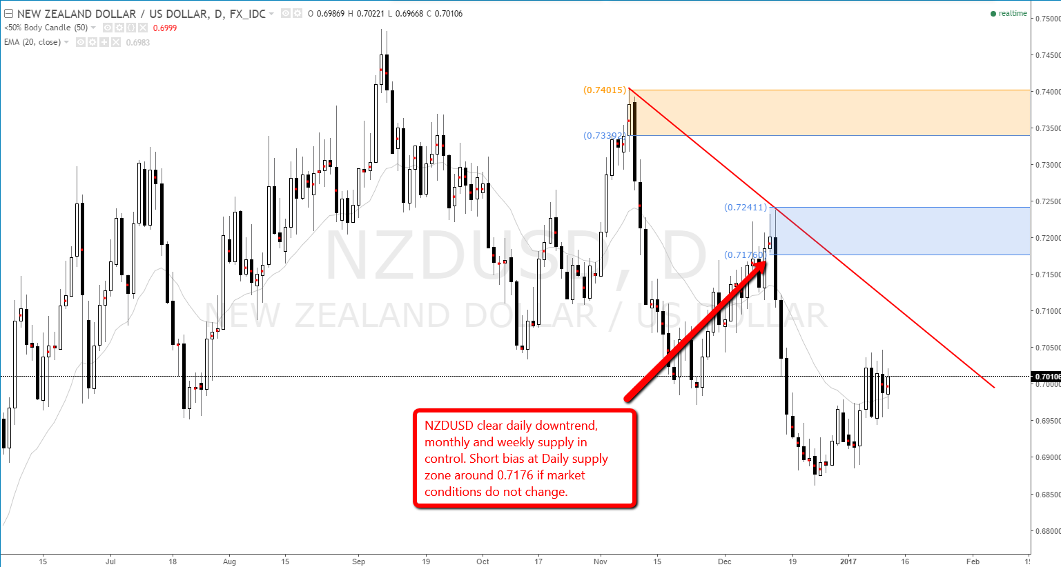 NZD USD daily downtrend