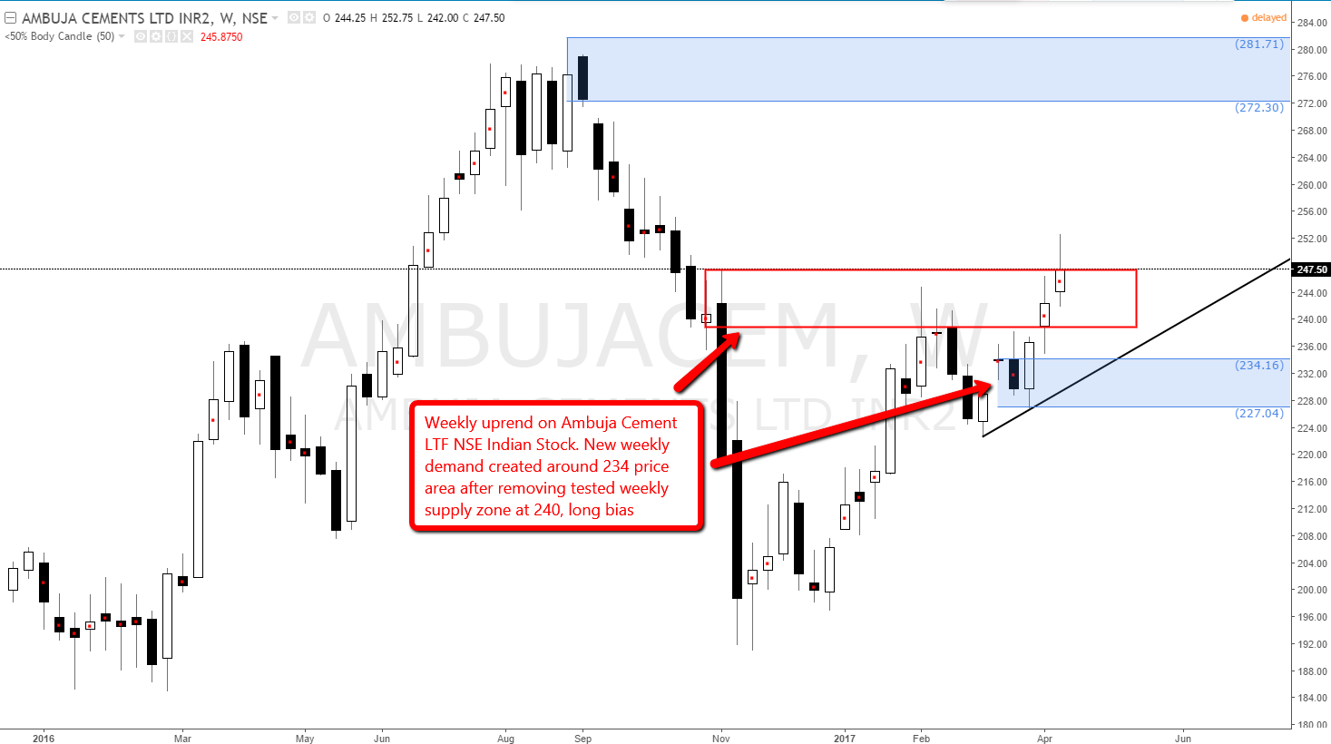 Ambuja Cement longs at weekly demand level