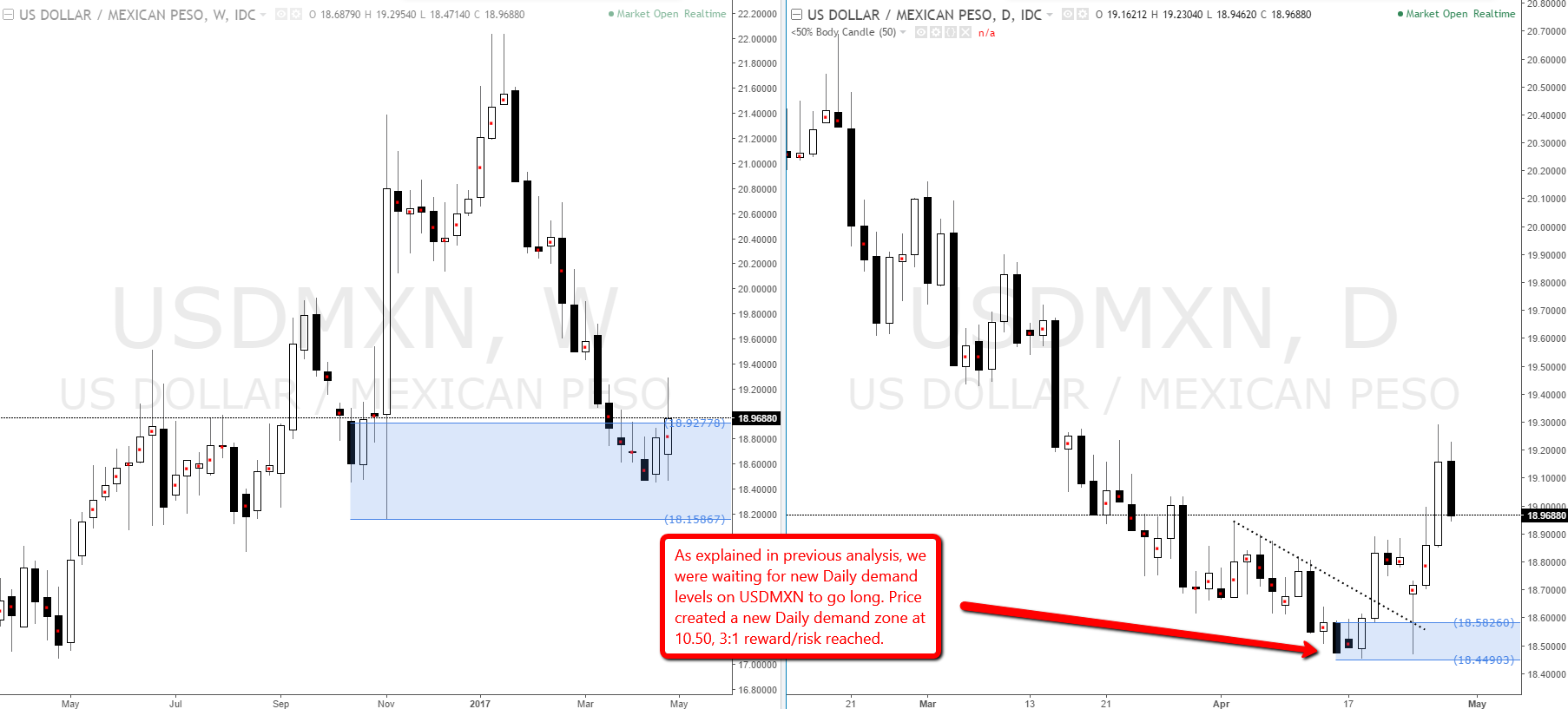 USDMXN bigger demand zone in control