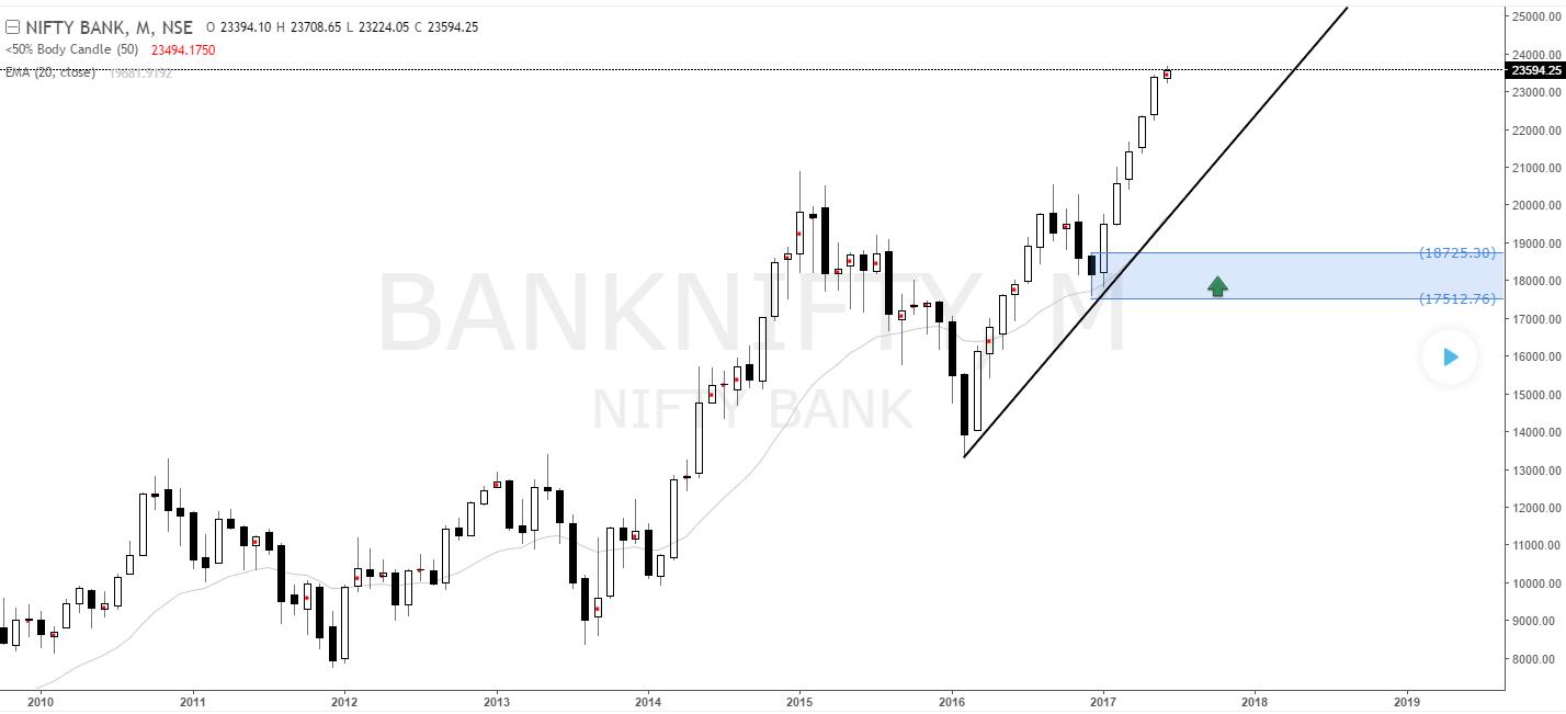 Bank Nifty long term buy setup
