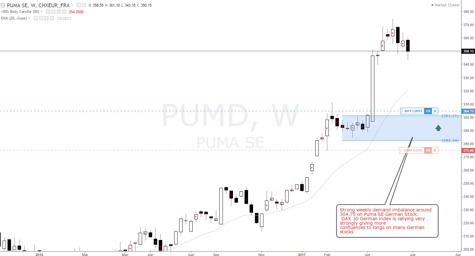 Puma buy order at 304.75