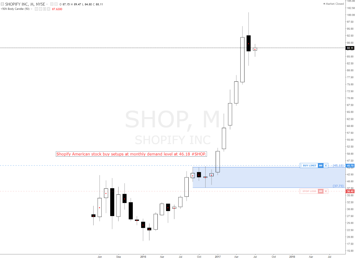 Shopify high odds for longs