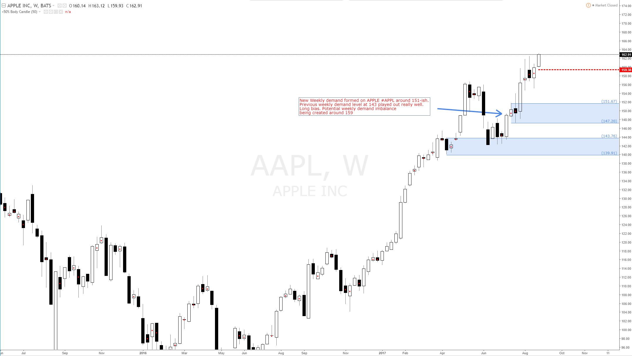 Apple high odds longs