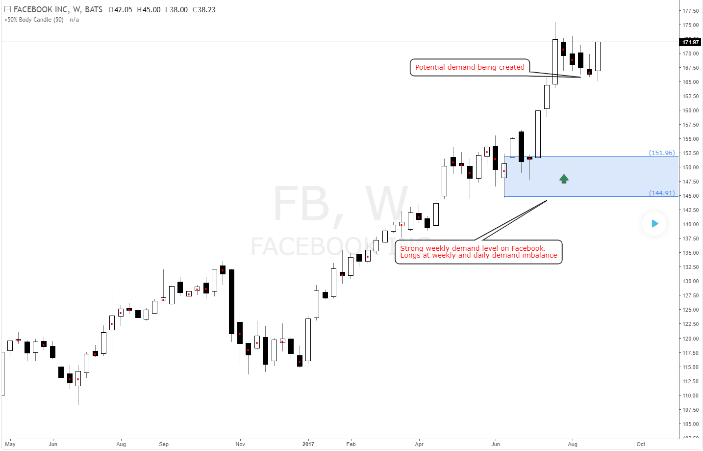 Facebook strong weekly demand imbalance