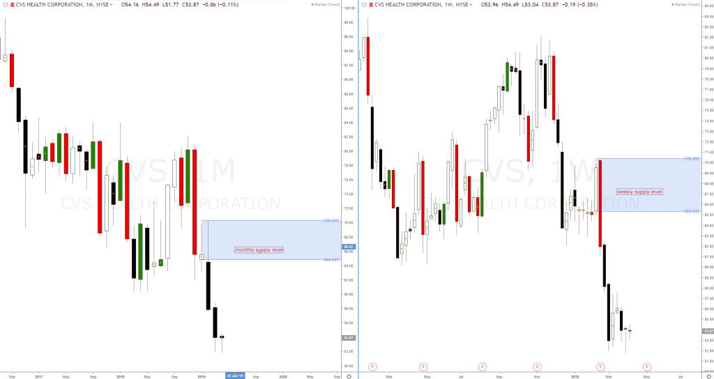 CVS Health Corporation Stock News | CVS Health Corp ...