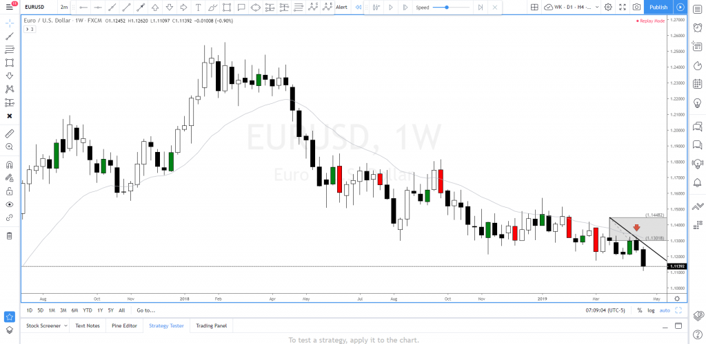 EUR USD price prediction 2019
