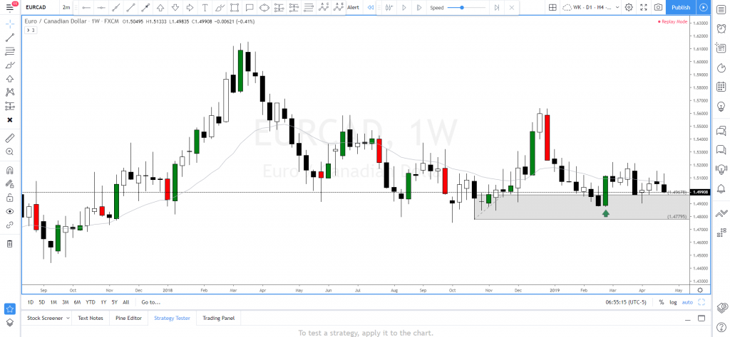 Eur cad forex win betting turkey