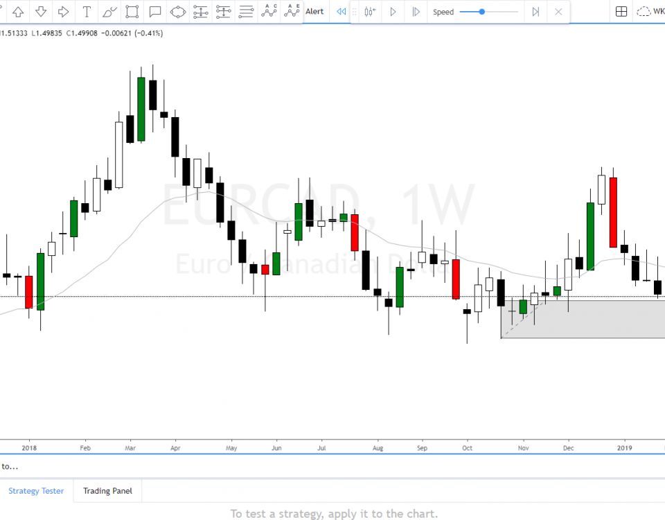 eur cad technical analysis today 2019