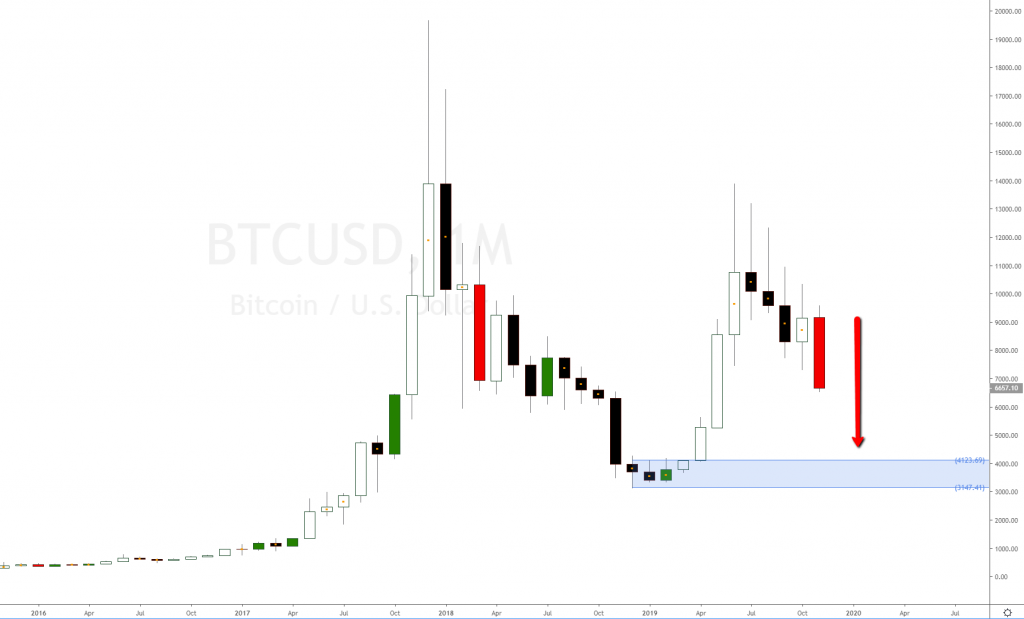 BitCoin Analysis on November 25th 2019