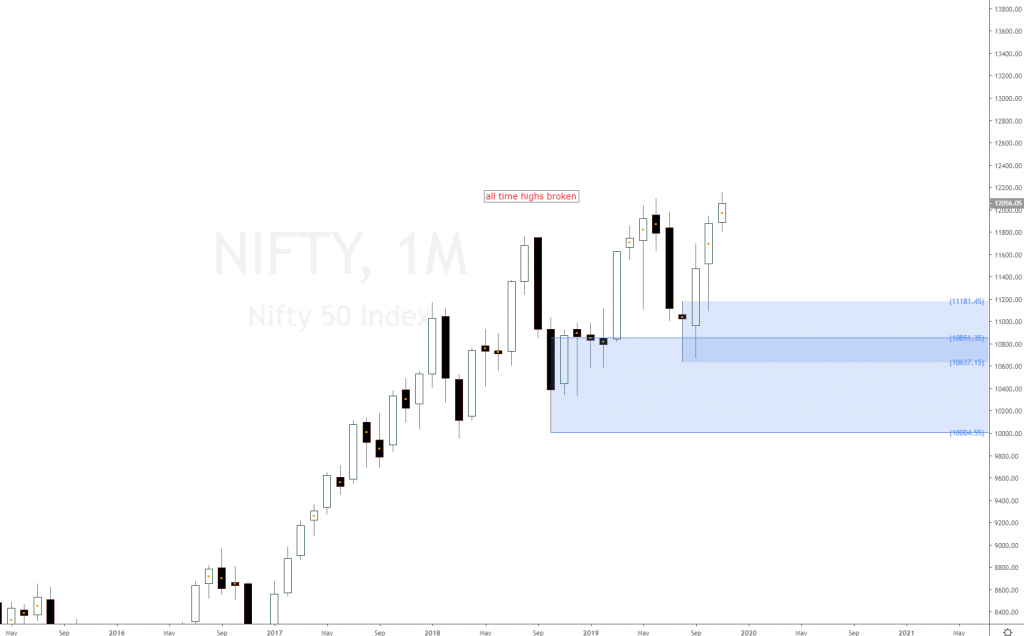 srcset=https://set-and-forget.com/wp-content/uploads/2019/12/nifty-50-nse-index-forecast-1024x636.png