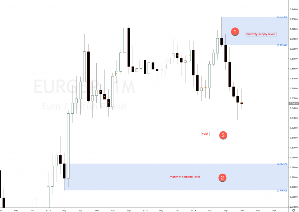 EURGBP Forex monthly timeframe analysis