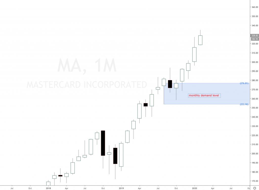 Mastercard Stock clear uptrend scenario
