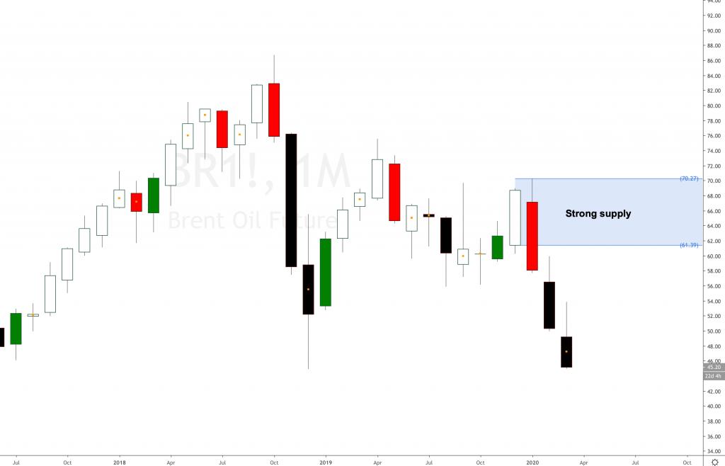 Brent Crude Oil downtrend scenario