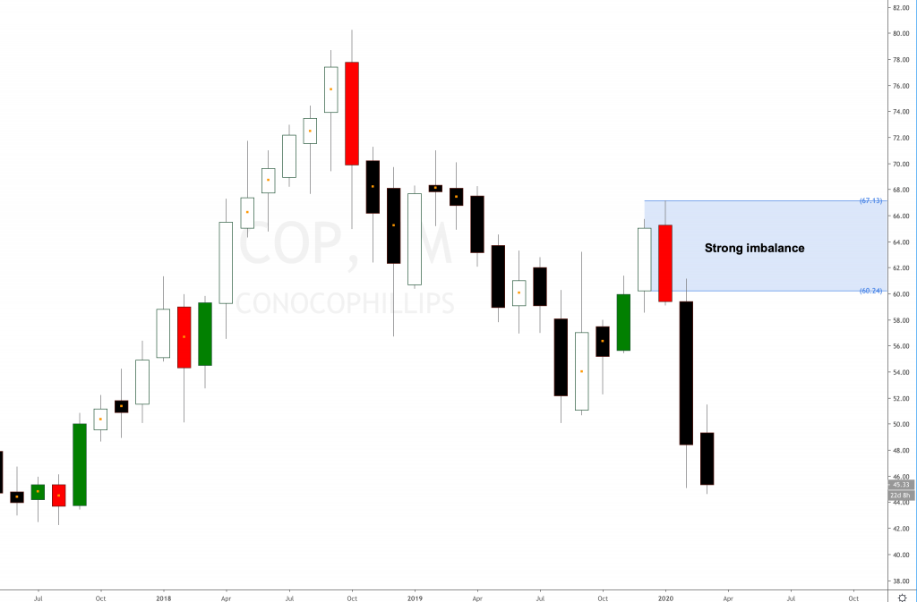 ConocoPhillips Stock clear downtrend for shorts