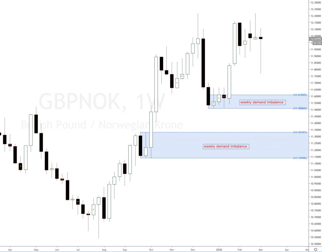 GBP NOK exchange rate forecast