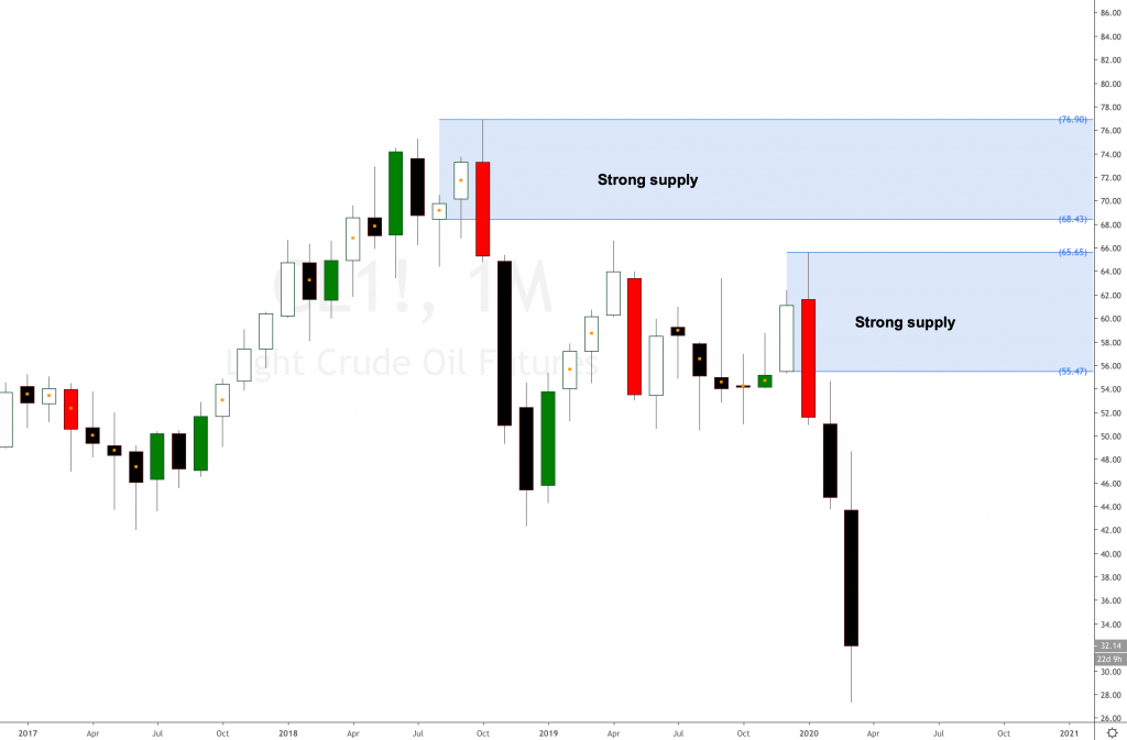 Crude Oil price dropping and dropping