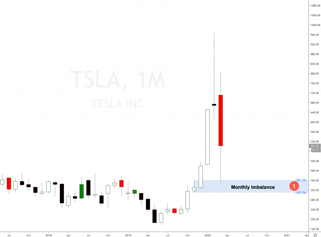 Should I buy Tesla Stock in 2020?