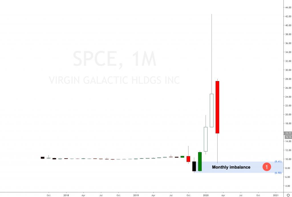 Should I buy VIRGIN GALACTIC Stock?