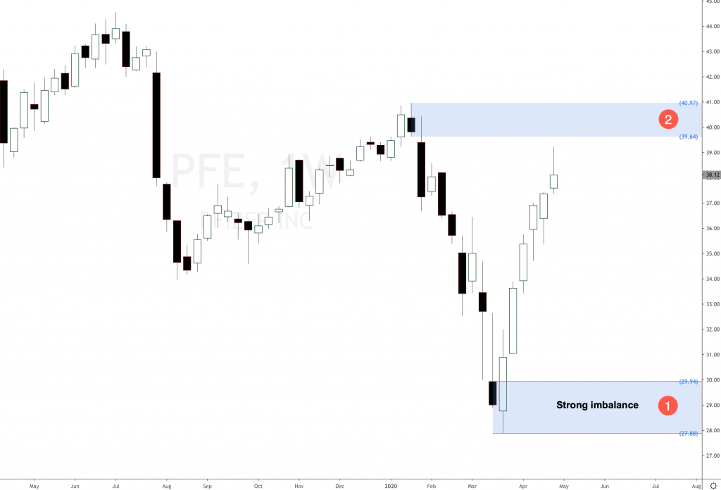 Pfizer strong rally for longs