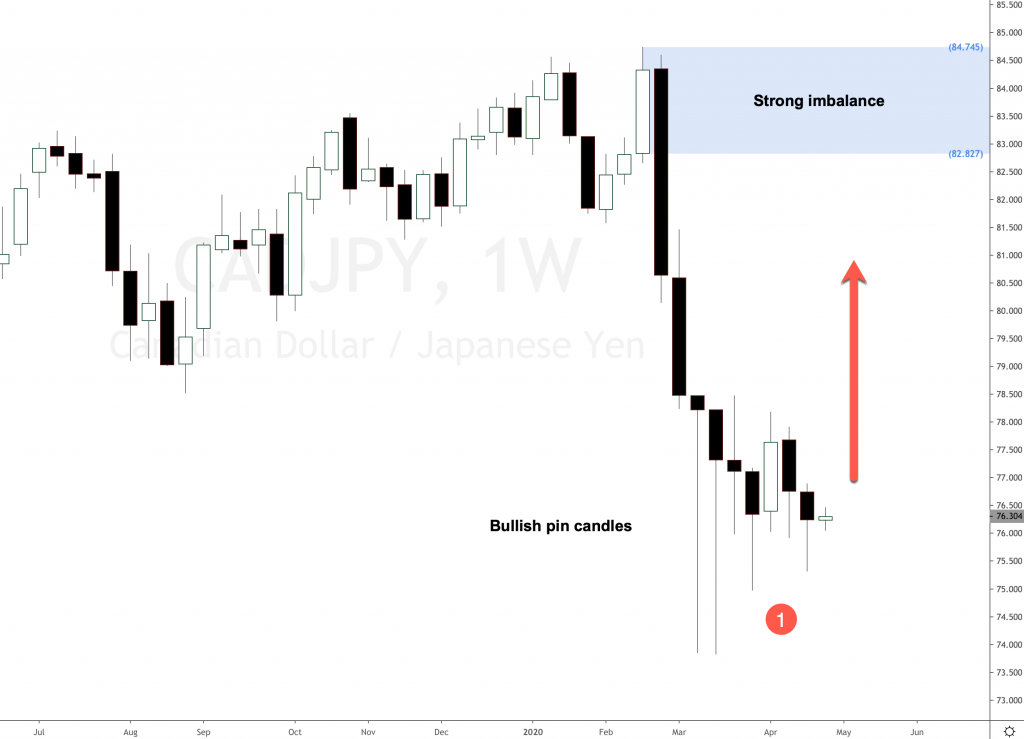 Expecting CAD JPY to rally much higher