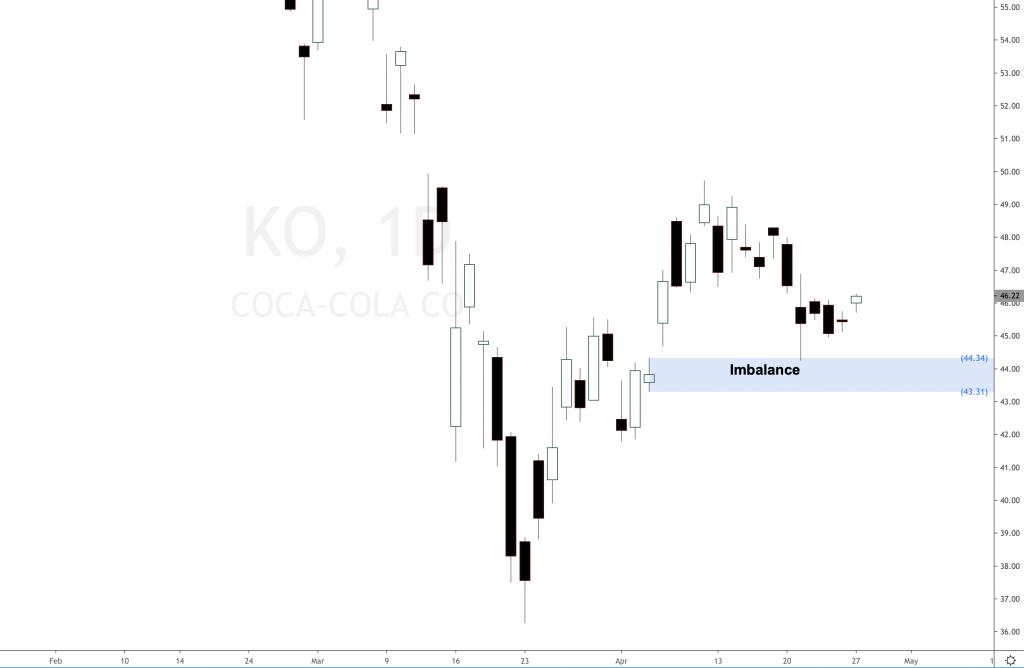 Coca Cola sales slow down, still bullish forecast