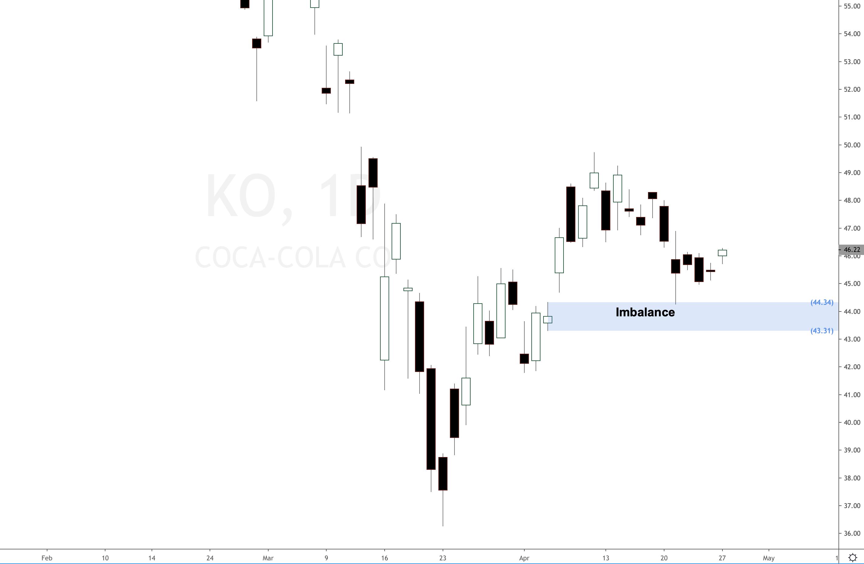 Coca Cola sales slow down, still bullish forecast   Set and Forget ...