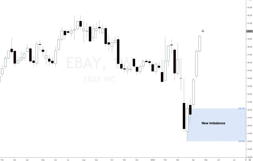 EBAY ecommerce stock soaring