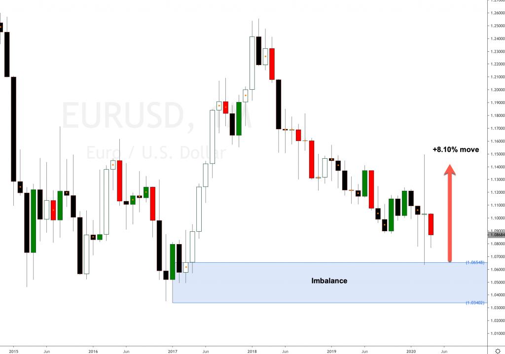 EUR USD long term forecast 2020