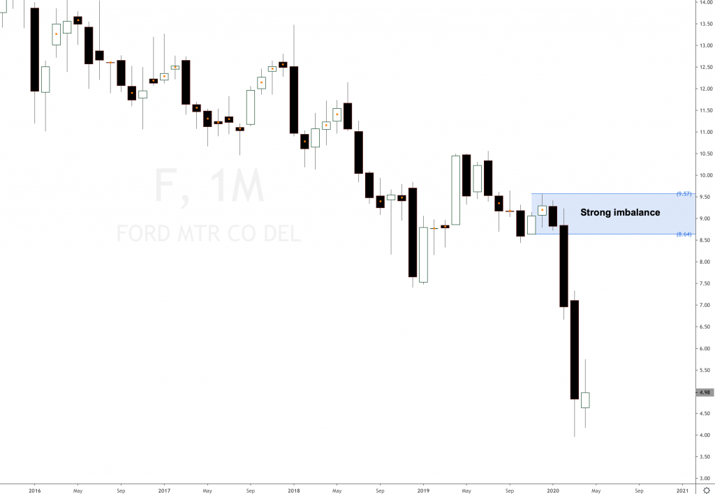 Ford Motor Company stock forecast