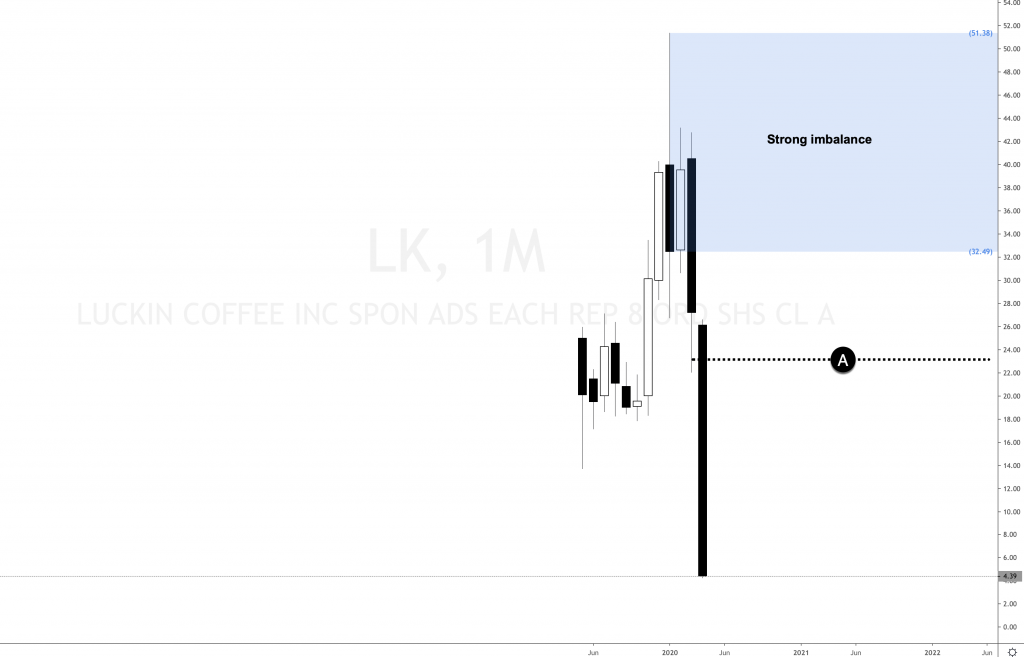Luckin Coffee dropping strongly