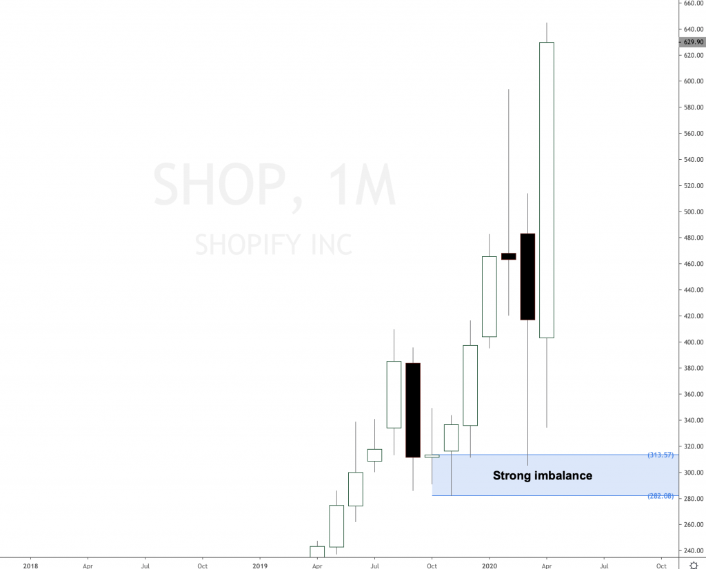 Shopify skyrocketed again and broke all time high