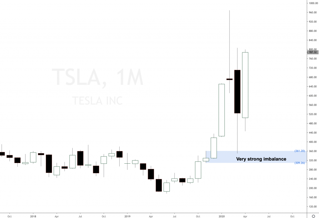 Tesla trying to break out again