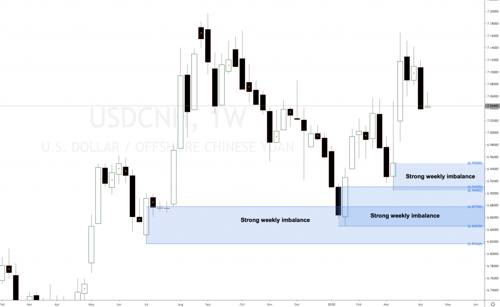 USDCNH Chinese Yuan offshore forecast