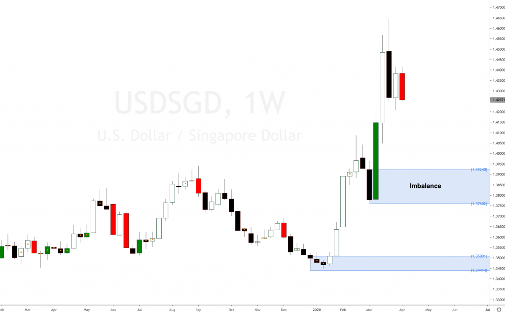 USD SGD forecast for longs