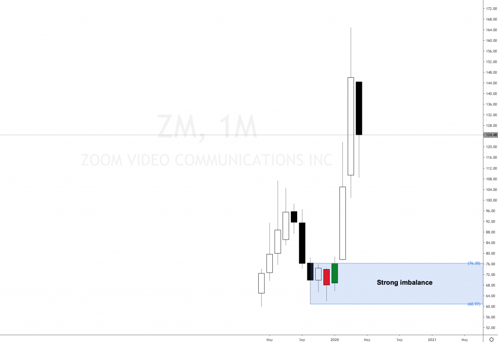 Zoom Video Communications stock analysis