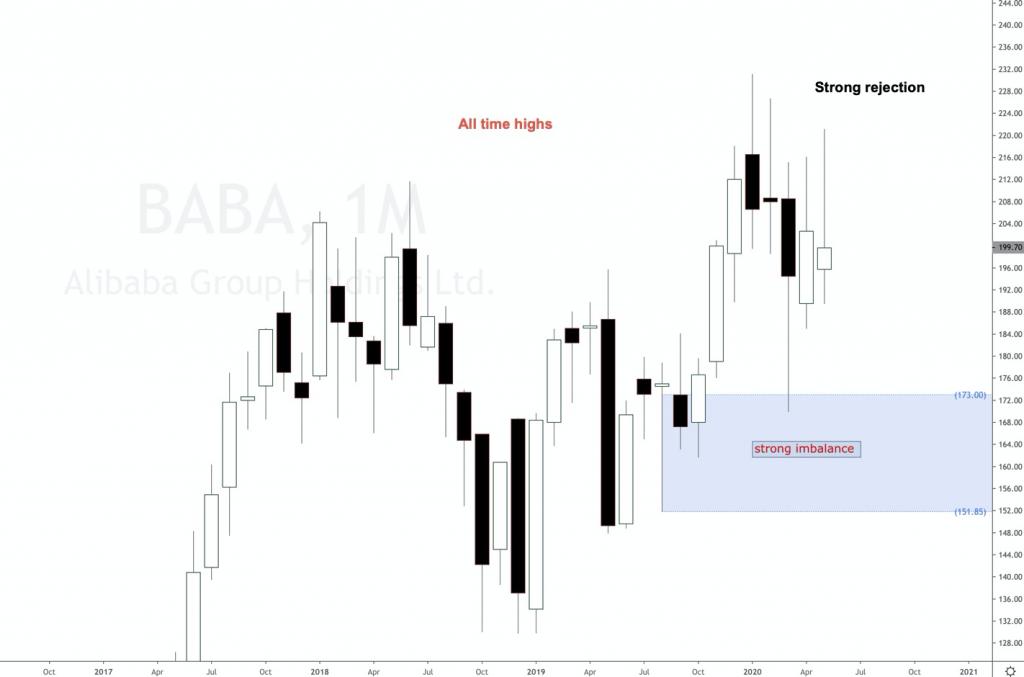 Alibaba Group Holding 2020 forecast