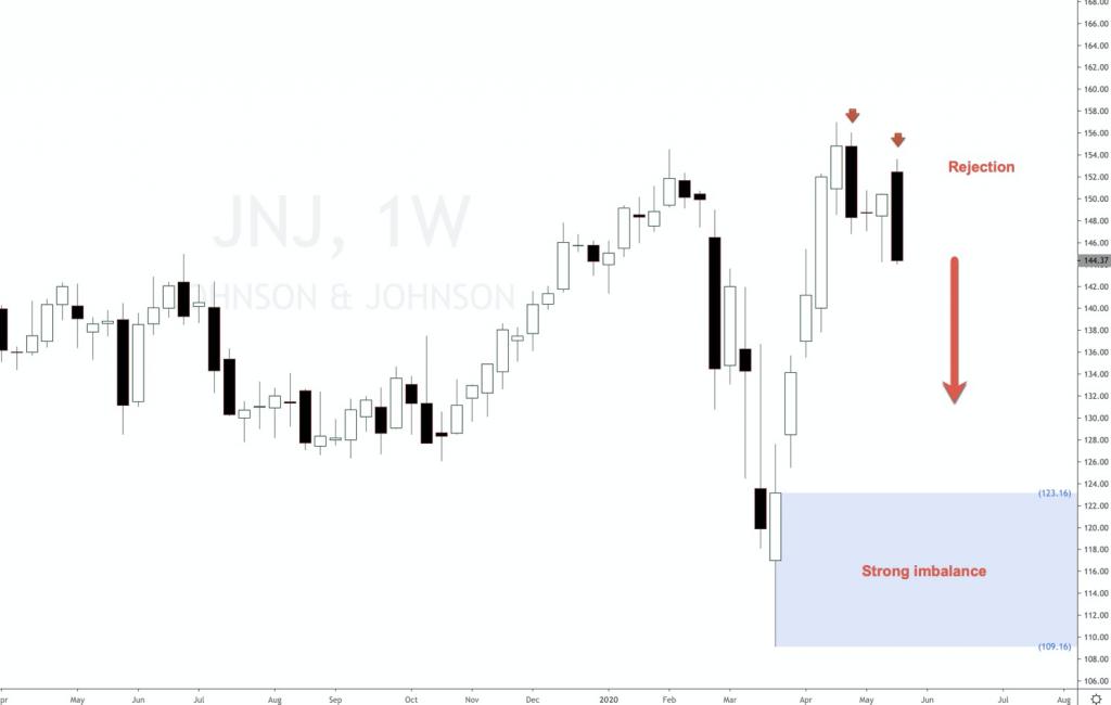 Johnson and Johnson stock forecast 2020