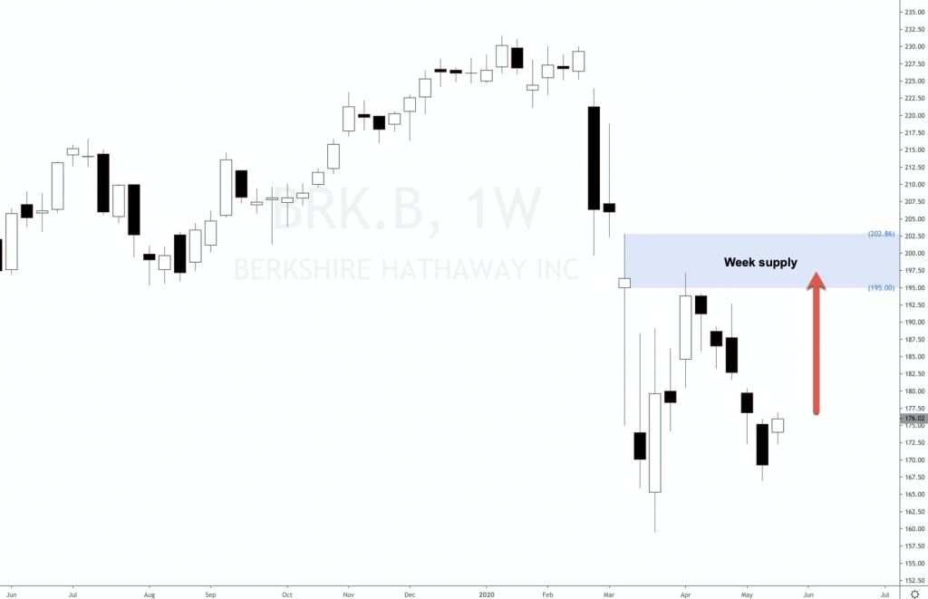 Berkshire Hathaway forecast