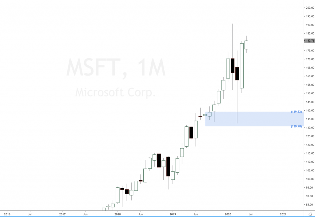 Microsoft stock keeps getting stronger