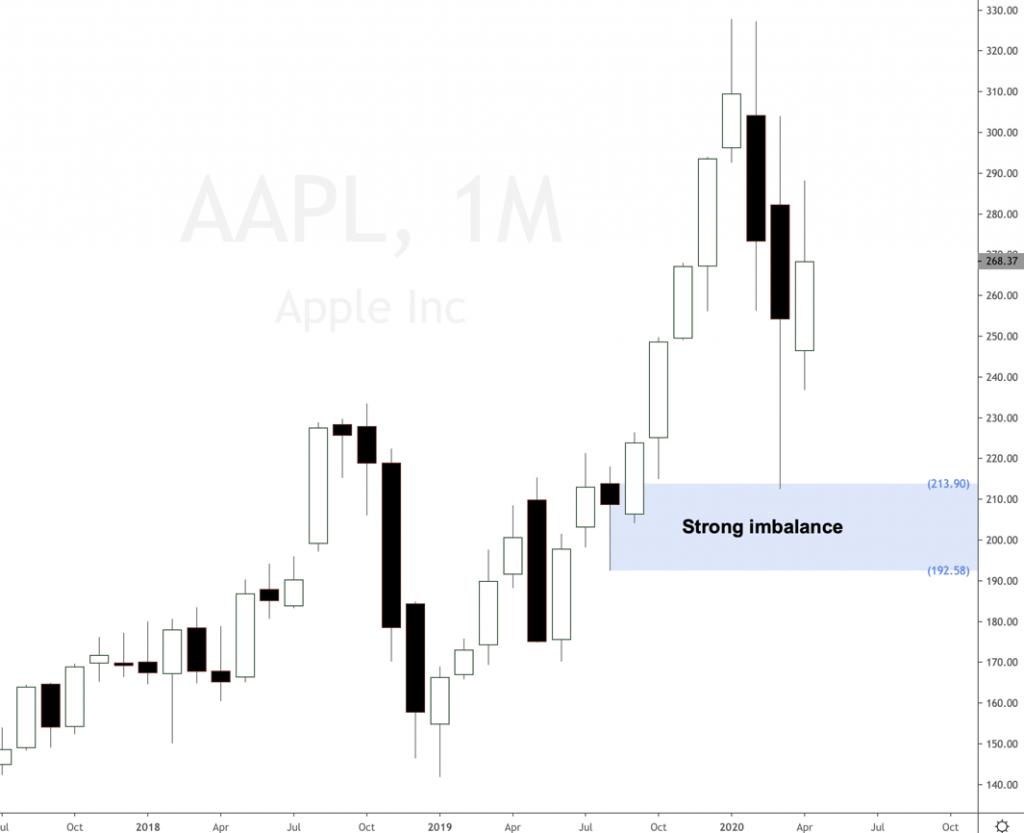 Supply and Demand stock imbalance on Apple