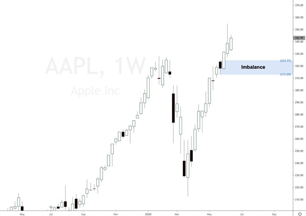 Apple stock new all time highs