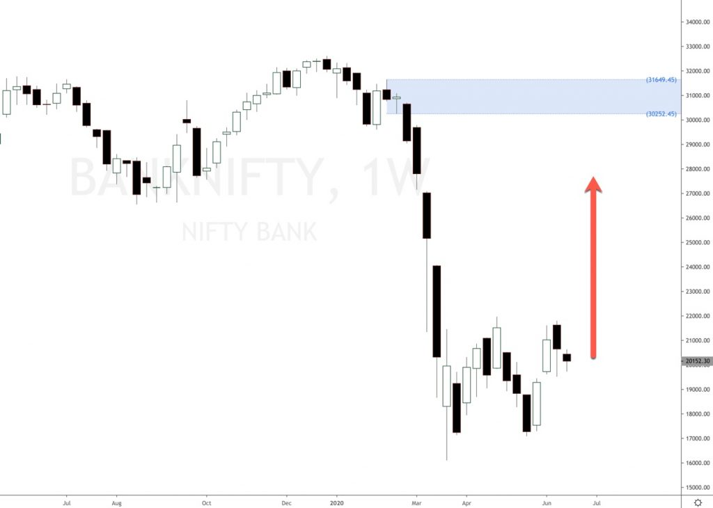 Bank Nifty analysis for next week