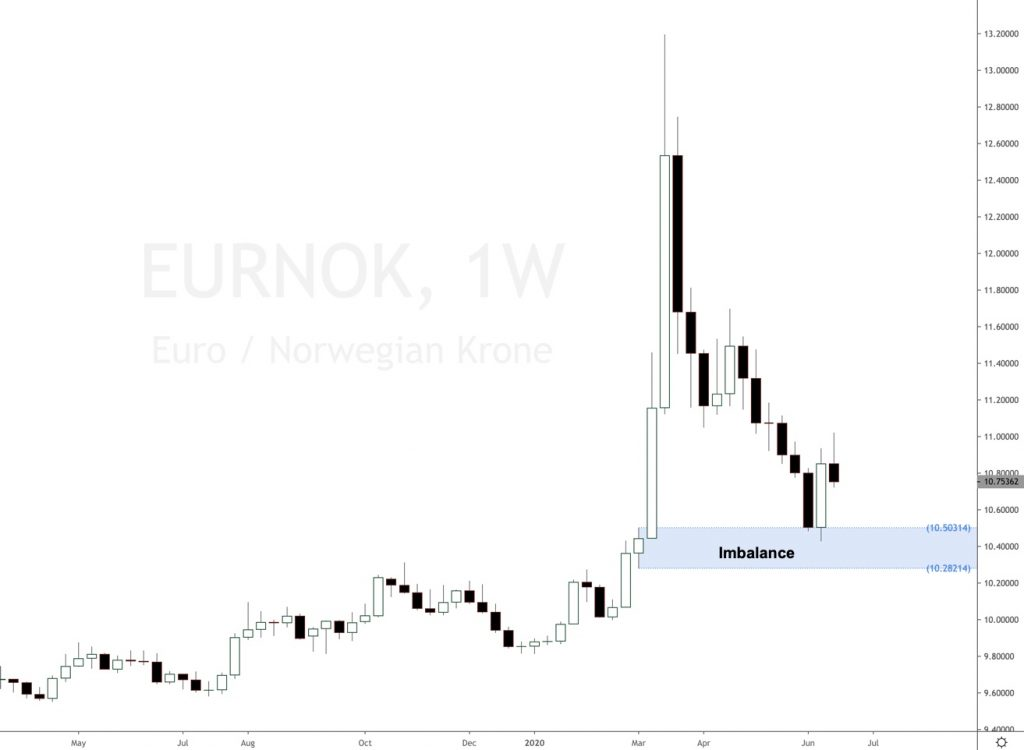 EUR NOK buy for longs