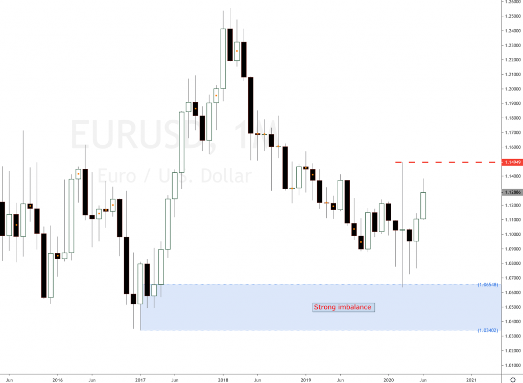 Is the EUR/USD a buy or sell?