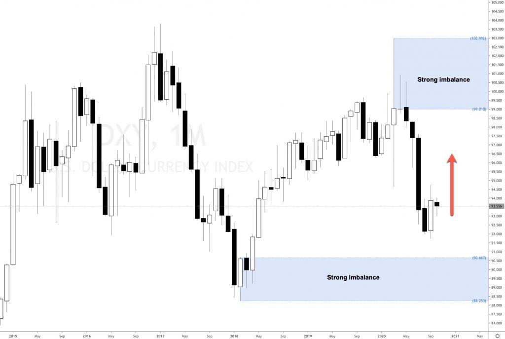 EURUSD and Dollar Index analysis 2020